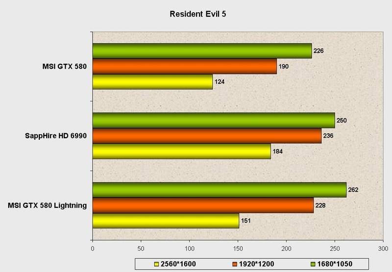Производительность видеокарты MSI GeForce GTX 580 Lightning в Resident Evil