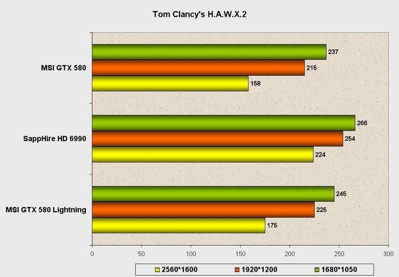 Производительность видеокарты MSI GeForce GTX 580 Lightning в Tom Clancy's H.A.W.X.2