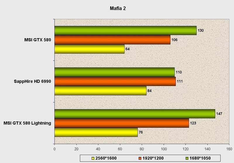 Производительность видеокарты MSI GeForce GTX 580 Lightning в Mafia 2