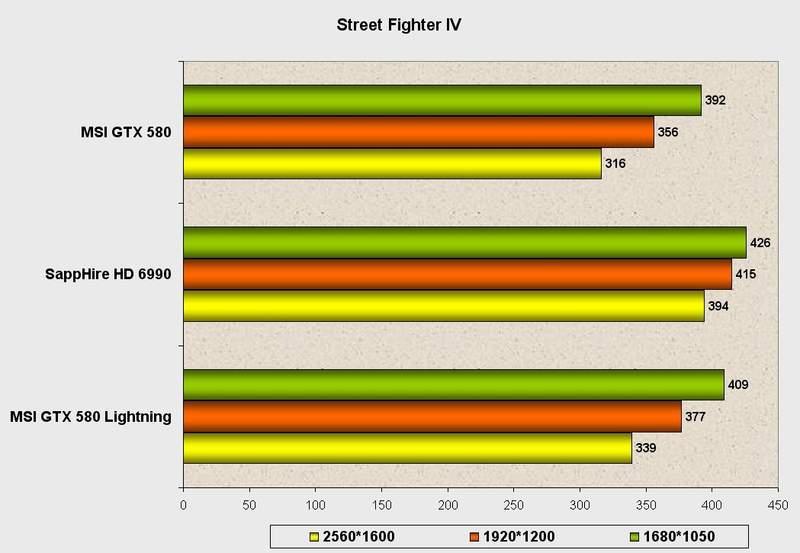 Производительность видеокарты MSI GeForce GTX 580 Lightning в Street Fighter IV