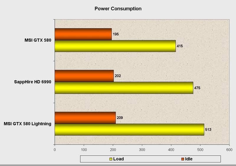 Энергопотребление видеокарты MSI GeForce GTX 580 Lightning