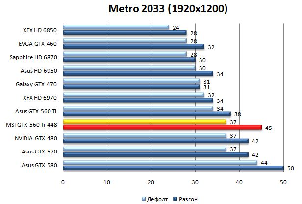 Производительность видеокарты MSI GTX 560 TI 448 в Metro 2033