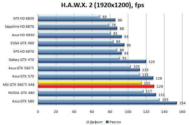 Производительность MSI N560GTX-448 Twin Frozr III Power Edition в H.A.W.X. 2