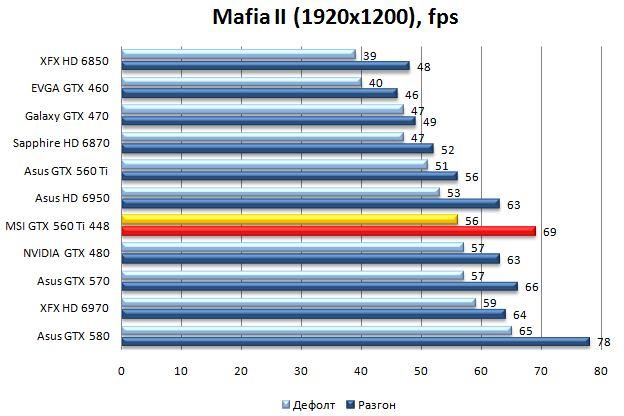 Производительность MSI N560GTX-448 в Mafia II