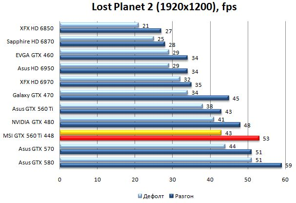Производительность MSI N560GTX-448 Twin Frozr III Power Edition в Lost Planet 2