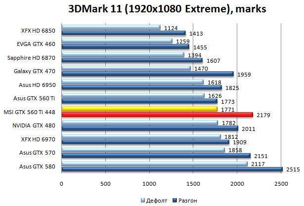 Производительность видеокарты MSI GTX 560 TI 448 в 3DMark 11