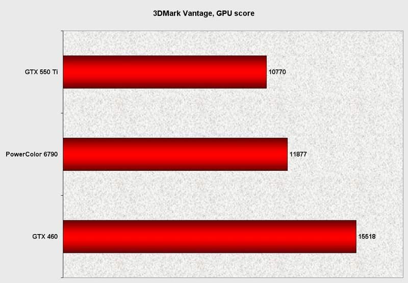 Производительность видеокарты PowerColor HD 6790 в 3DMark Vantage