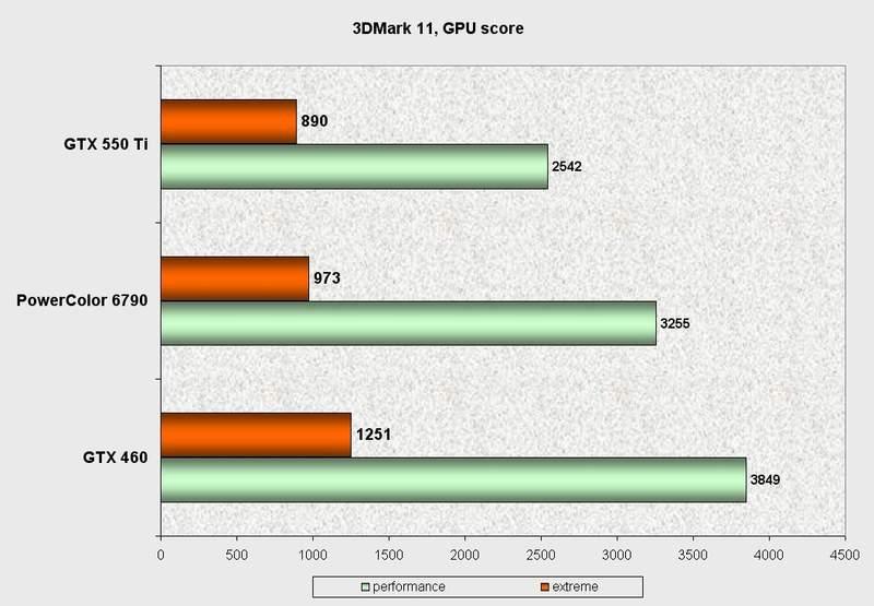 Производительность видеокарты PowerColor HD 6790 в 3DMark 11