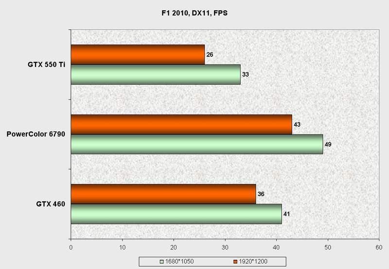 Производительность видеокарты PowerColor HD 6790 в F1 2010
