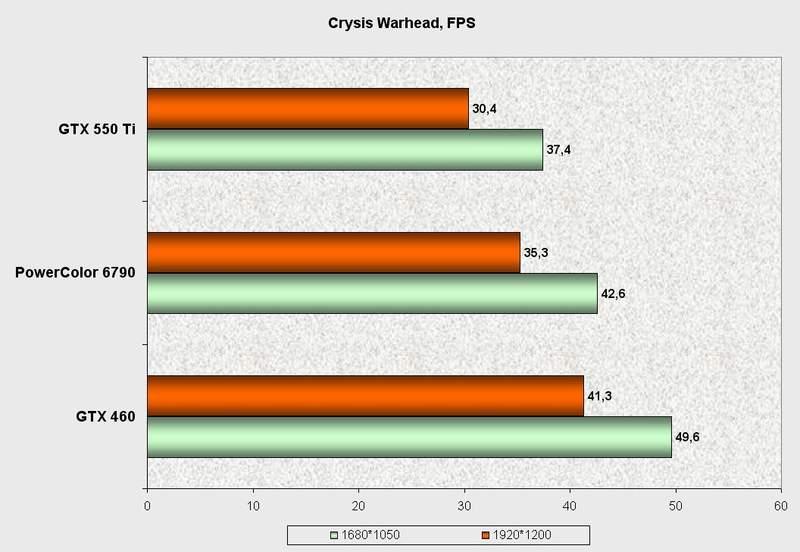 Производительность видеокарты PowerColor HD 6790 в Crysis Warhead