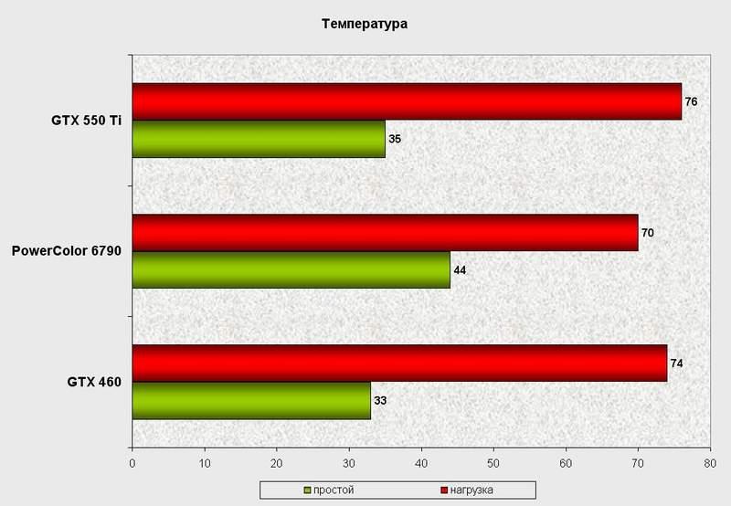 Температурный режим видеокарты PowerColor HD 6790