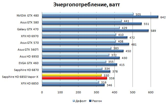Энергопотребление видеокарты Sapphire HD 6850 Vapor-X Edition