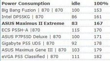 энергопотребление Asus Maximus III Extreme