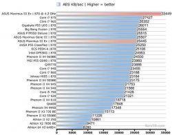 Шифрование AES Asus Maximus III Extreme