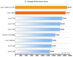 Тест CPU 3DMark Vantage Core i7 980X Gulftown