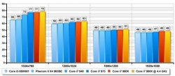 Тест Crysis Warhead Core i7 980X Gulftown