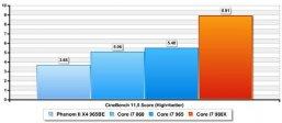 Тест Cinebench Core i7 980X Gulftown