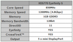 Спецификации Powercolor HD5770 Eyefinity 5
