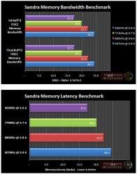 Результат в SiSoftware Sandra для G.Skill ECO CL7