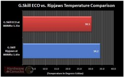 Температура под нагрузкой модулей G.Skill ECO