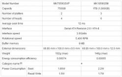 Спецификации MK7559GSXP и MK1059GSM