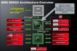 Обзор архитектуры набора микросхем AMD 890GX