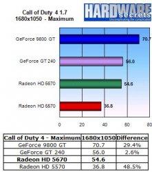 HIS Radeon HD 5670 IceQ - Call of Duty