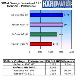 HIS Radeon HD 5670 IceQ - 3DMark Vantage