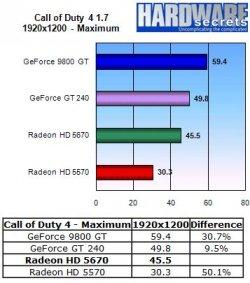 HIS Radeon HD 5670 IceQ - Call of Duty 4