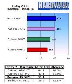 HIS Radeon HD 5670 IceQ - Far Cry 2