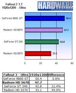 HIS Radeon HD 5670 IceQ - Fallout 3