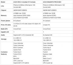 Спецификации Crosshair IV Formula и M4A89TD Pro