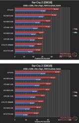 Asus GTX 465 - Far Cry 2 (DX10) - 1920x1200
