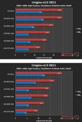 Asus GTX 465 - Unigine: Heaven v2.0 (DX11) - 2560x1600