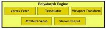 Блок PolyMorph Engine