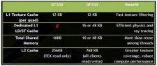 Сравнение характеристик GF100 и GT200
