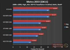 Asus GTX 465 - Metro 2033 (DX11) - 1680x1050
