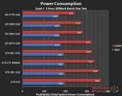 Энергопотребление Asus GTX 465