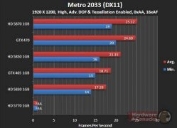 Asus GTX 465 - Metro 2033 (DX11) - 1920x1200