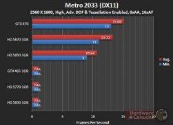 Asus GTX 465 - Metro 2033 (DX11) - 2560x1600