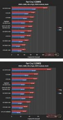 Производительность Asus HD 5870 Matrix в Far Cry 2 (DX9) - 2560х1600