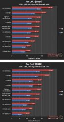 Производительность Asus HD 5870 Matrix в Far Cry 2 (DX10) - 1920х1200