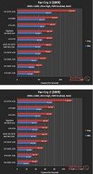 Производительность Asus HD 5870 Matrix в Far Cry 2 (DX9) - 1920х1200