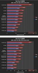 Производительность Asus HD 5870 Matrix в Far Cry 2 (DX9) - 1680х1050