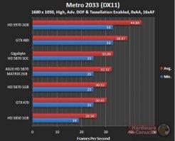 Производительность Asus HD 5870 Matrix в Metro 2033 (DX11) - 1680х1050