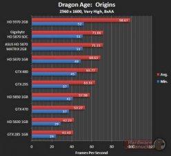 Производительность Asus HD 5870 Matrix в тяжелом режиме Dragon Age: Origins (DX9)