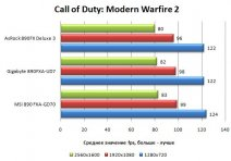 Результат MSI 890FXA в Call of Duty: Modern Warfire 2