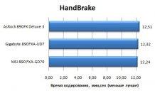 Производительность MSI 890FXA-GD70 в HandBrake