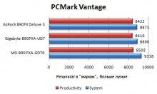 Производительность MSI 890 FXA-GD70 в PCMark Vantage