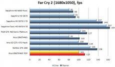 Производительность Asus ENGTX460 TOP - Far Cry 2- 1680x1050
